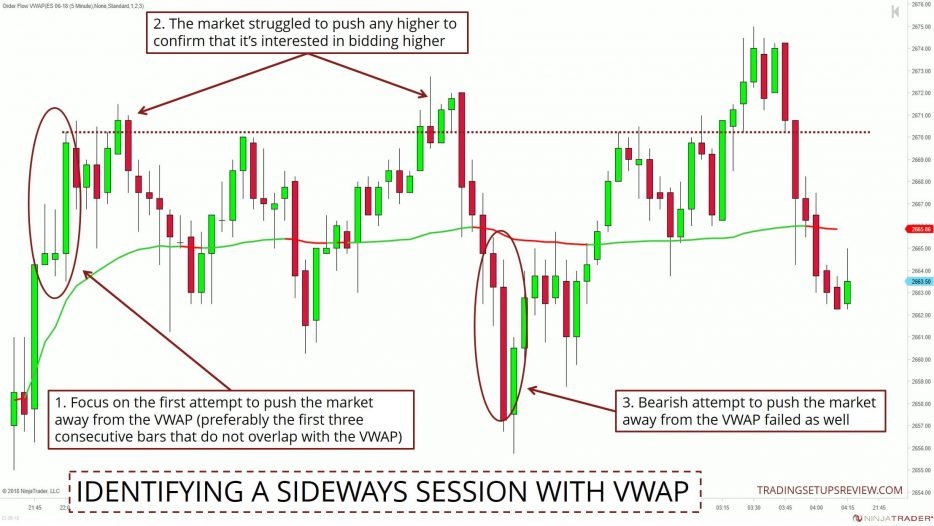 Sideways Session VWAP