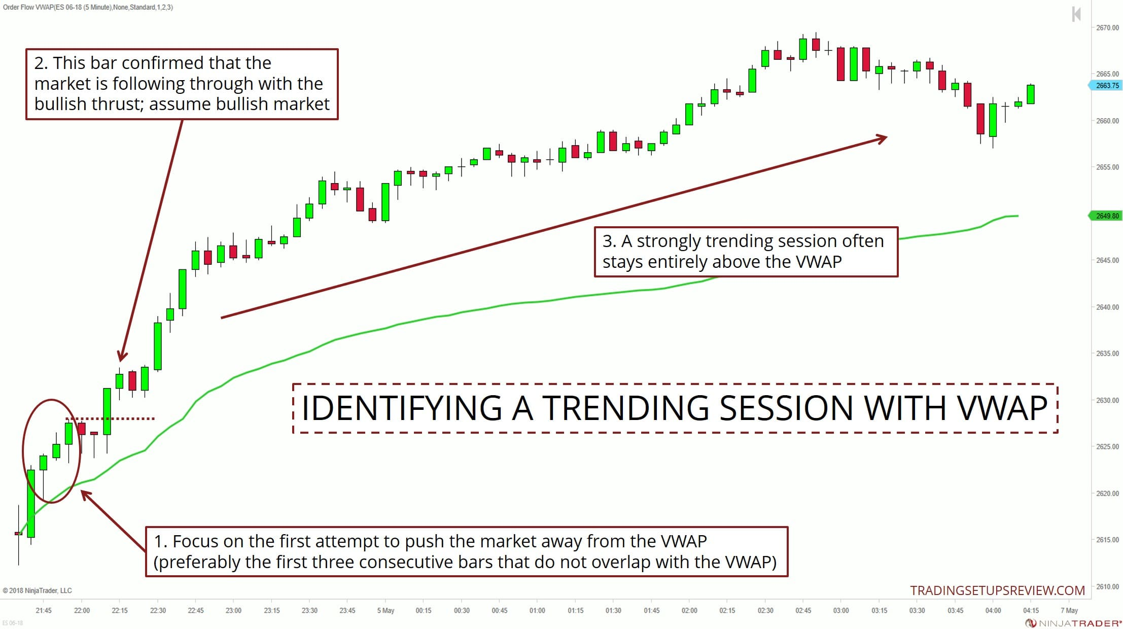 Trading vwap strategy in futures markets