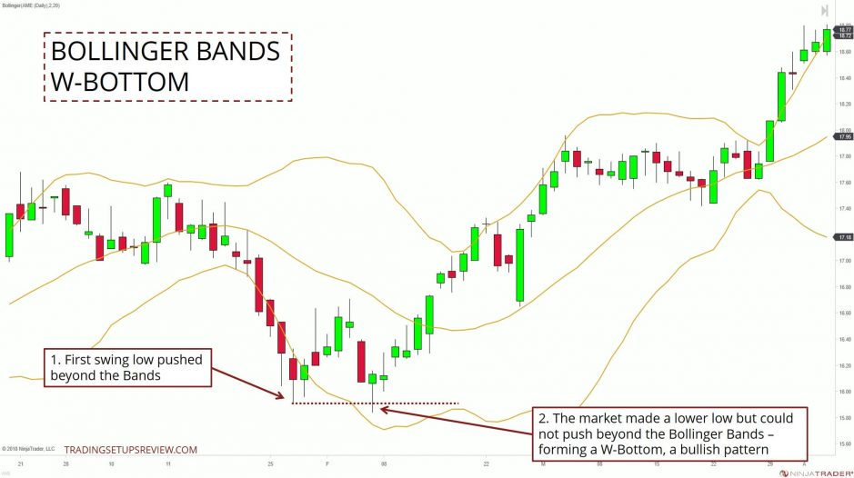 Bollinger Bands W-Bottom Example