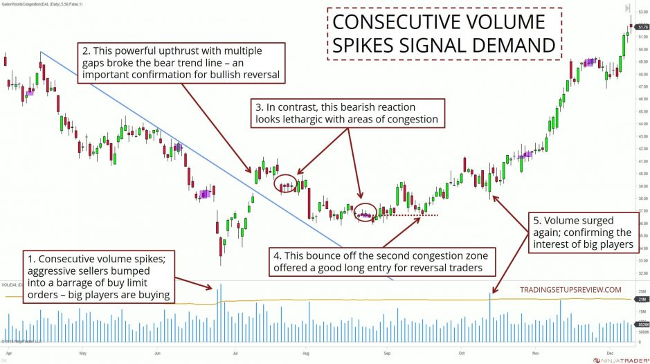 Consecutive Volume Spikes Signal Demand