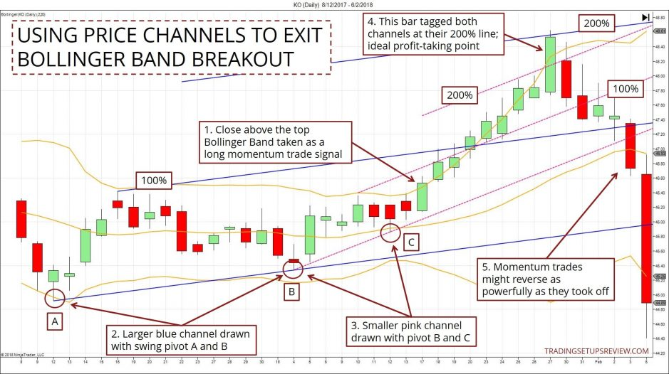 Price Channel Exit For Bollinger Bands Breakout