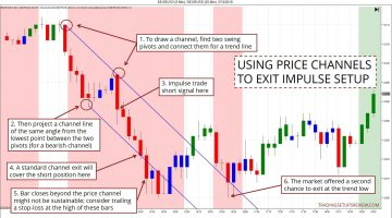 How To Exit Your Momentum Trades With Trend Line Channels