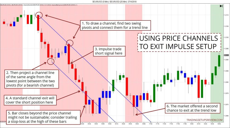 Price Channel Exit For Impulse Setup