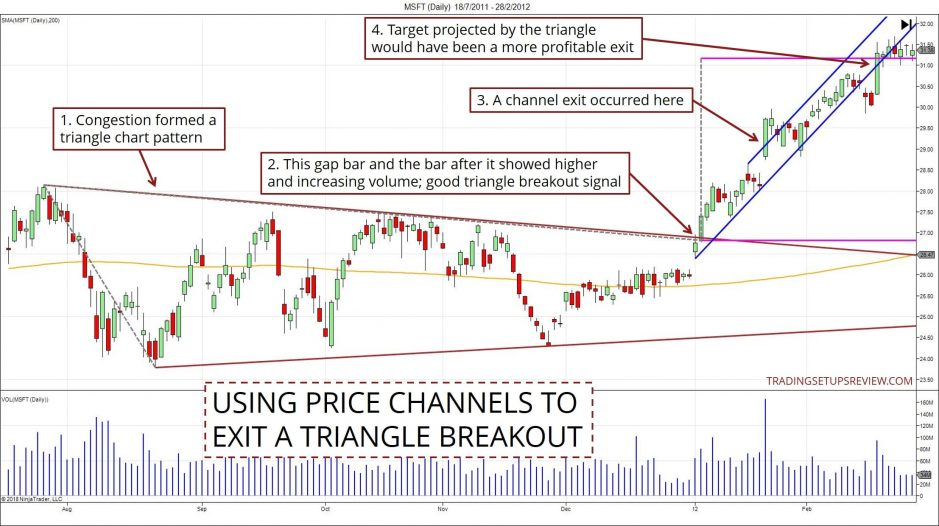 Price Channel Exit For Triangle Pattern