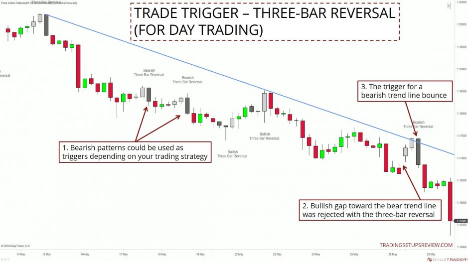 Trade Trigger - Three-Bar Reversal