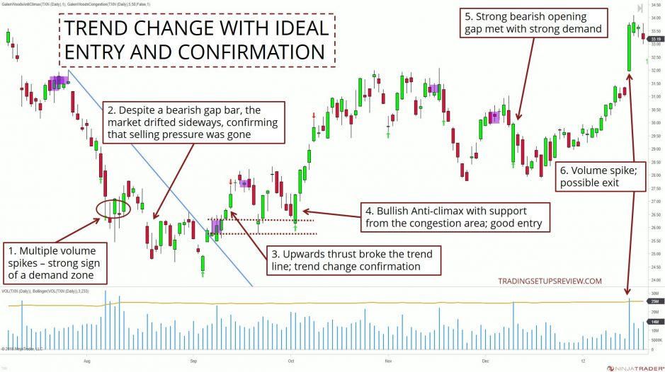 Trend Change With Ideal Entry