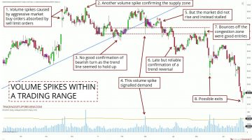 How To Trade Reversals By Spotting The Big Players