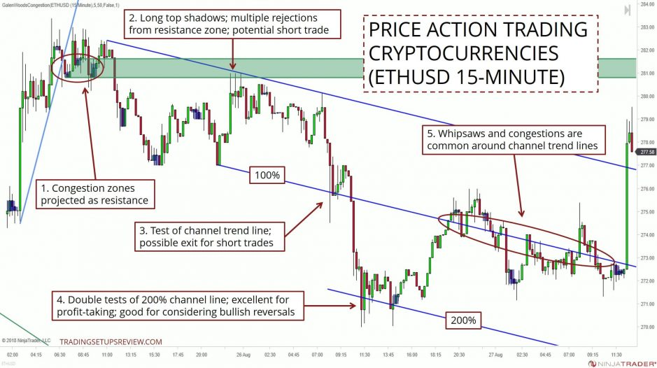 Price Action Trading With Crypto ETHUSD 15M
