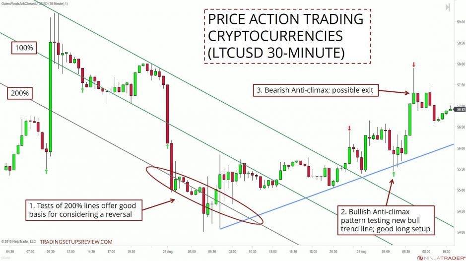 Price Action Trading With Crypto LTCUSD 30M