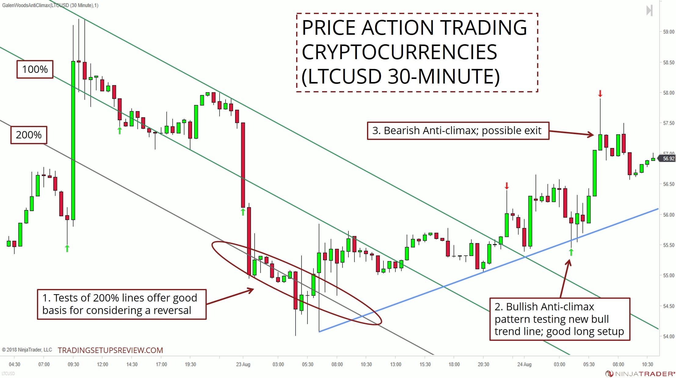 How To Trade Cryptocurrencies With Price Action