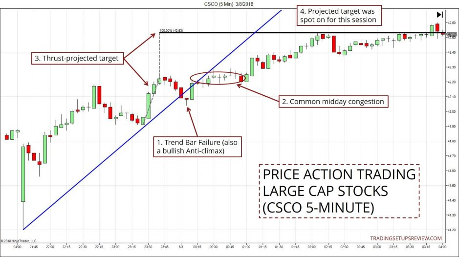 Price Action Trading With Stocks (CSCO)