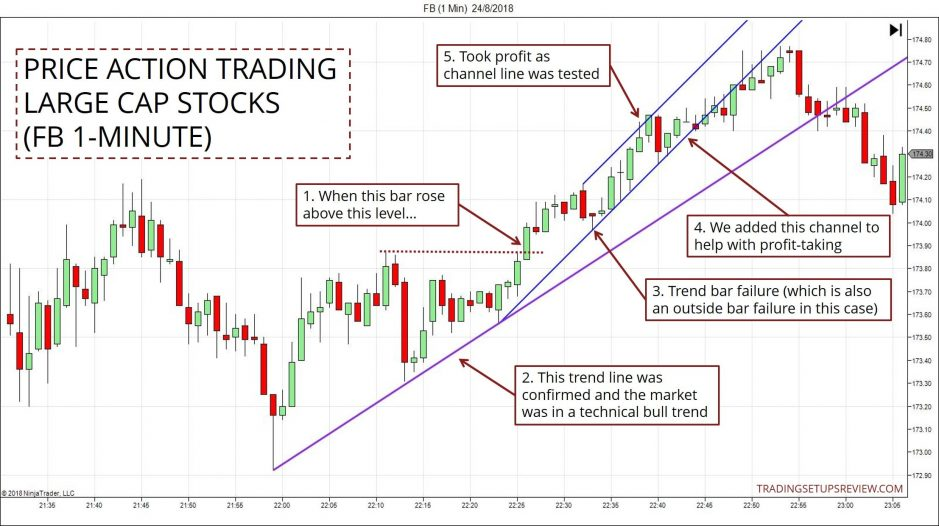 Price Action Trading With Stocks (FB)
