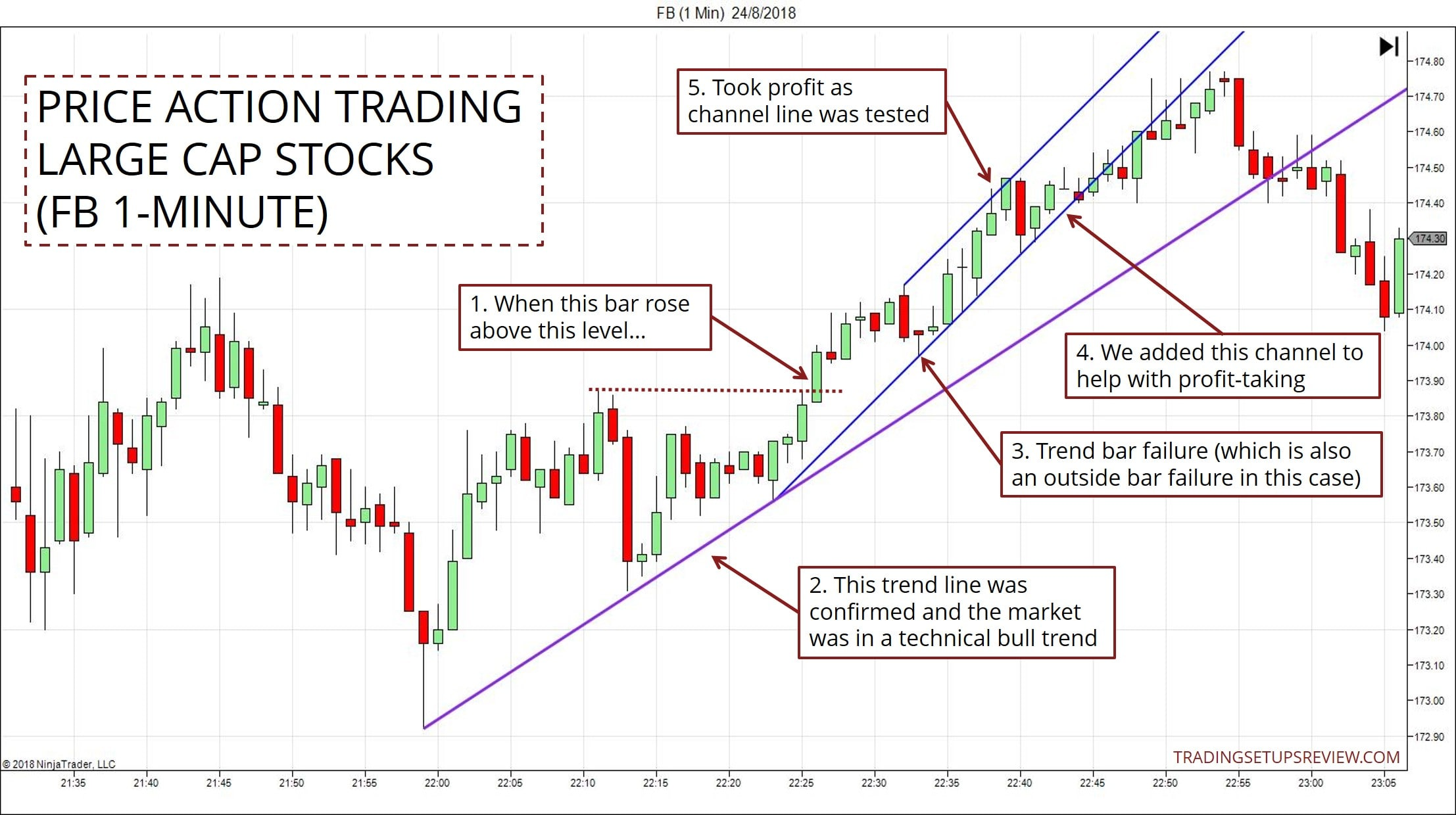 How To Use Price Action For Trading Stock Markets