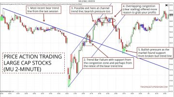 Price Action Trading With Stocks (MU)