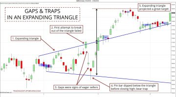 Expanding Triangle Trap