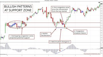 The Power Of Multiple Trading Signals In Confluence Zones