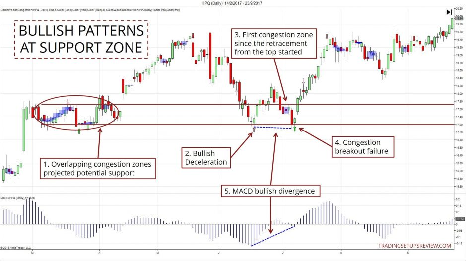 Confluence Trading Zone Bullish Patterns HPQ