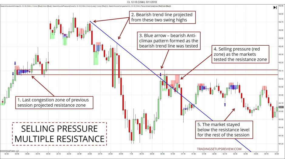 Confluence Trading Zone Multiple Resistance CL