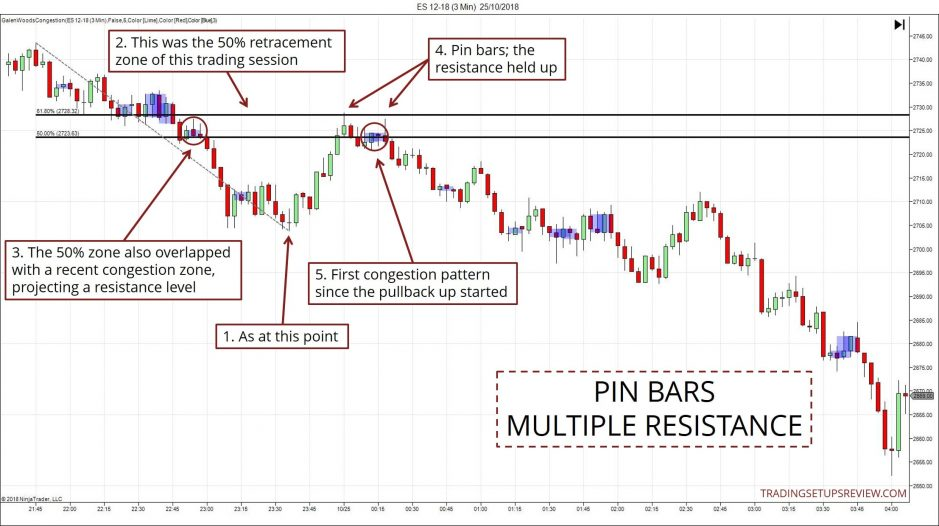Confluence Trading Zone Pin Bars ES