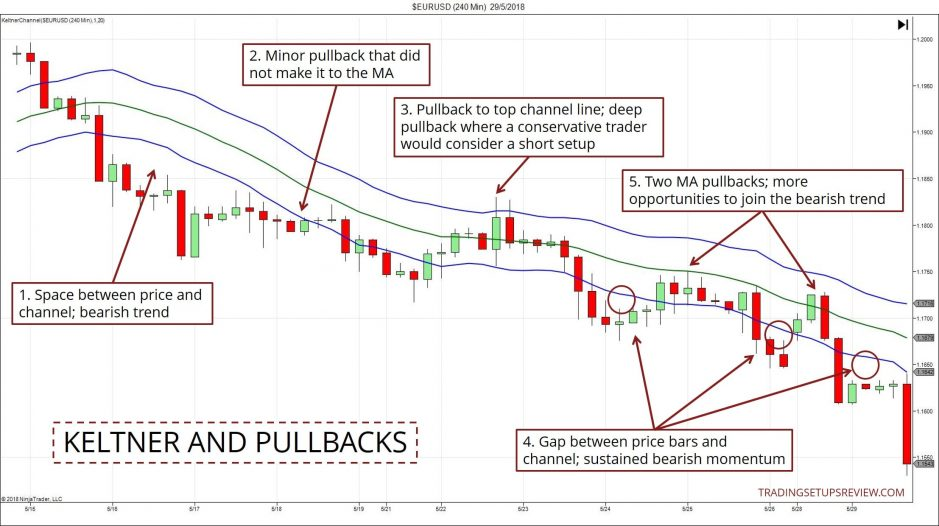 Keltner Channel - Pullbacks