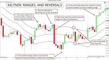 How To Analyze Price Action With Keltner Channel