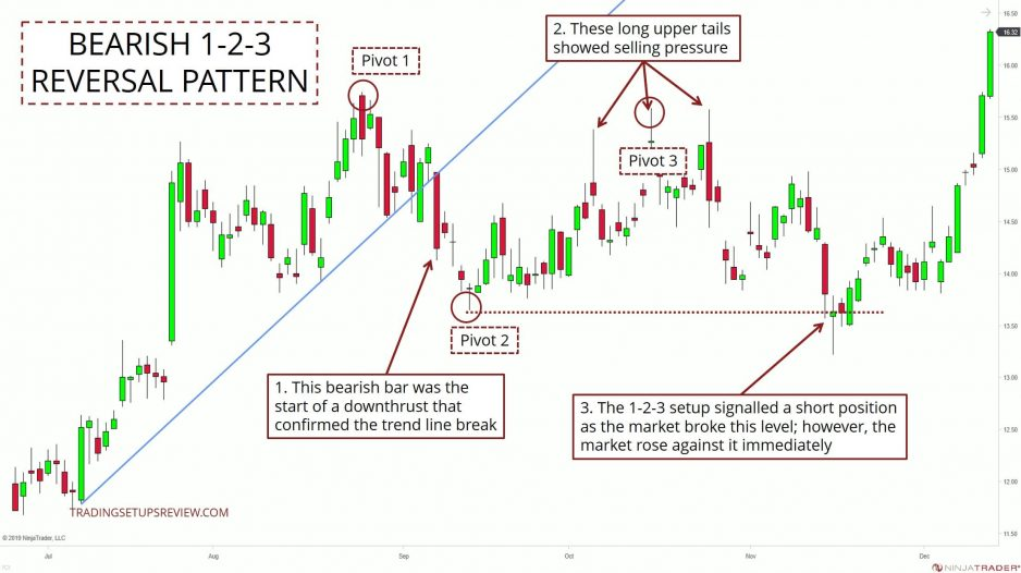Bearish 1-2-3 Price Pattern