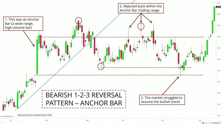 Bearish 1-2-3 Price Pattern With Context