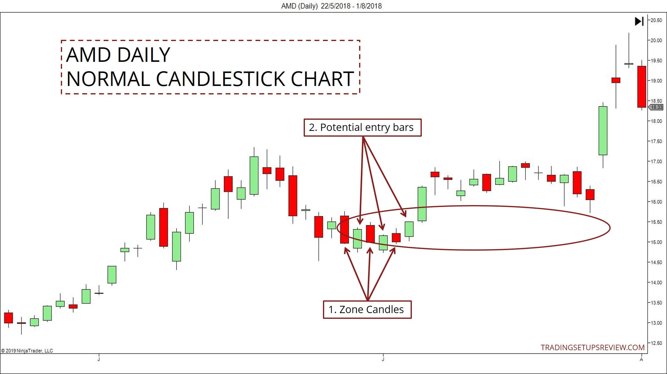 Pullback candle strategy