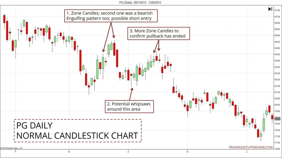 Candlestick Pullback PG
