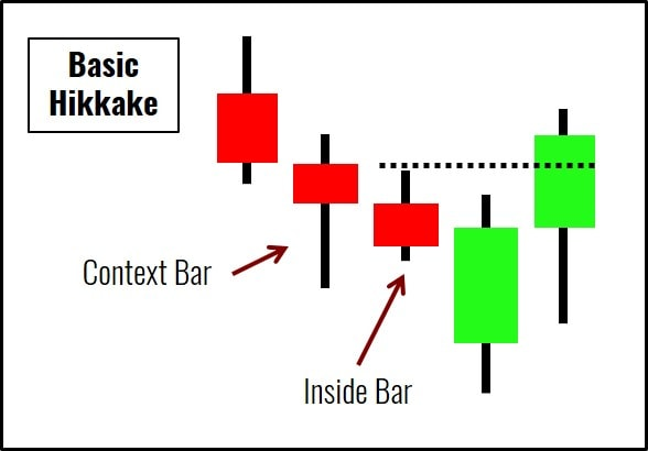 Basic Hikkake Diagram