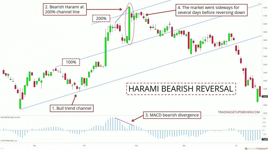 Harami Candlestick Bearish Example