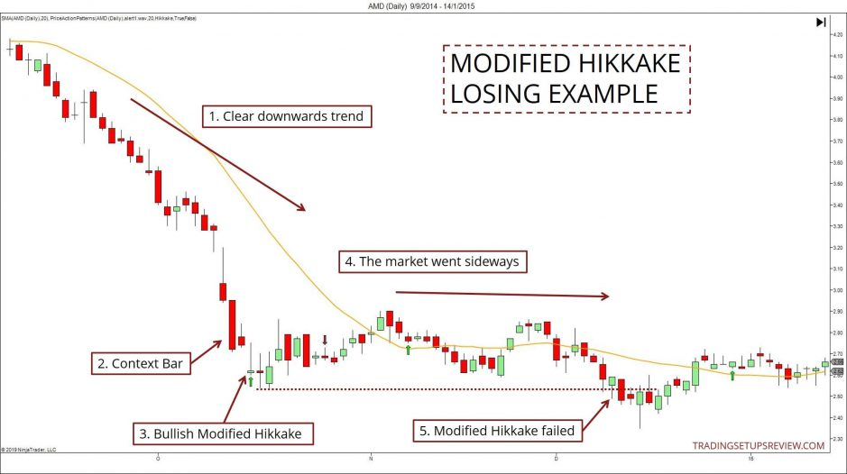 Modified Hikkake - Losing Example