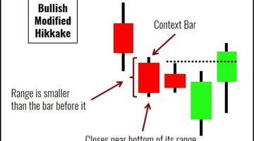 Modified Hikkake Price Pattern For Trading Reversals