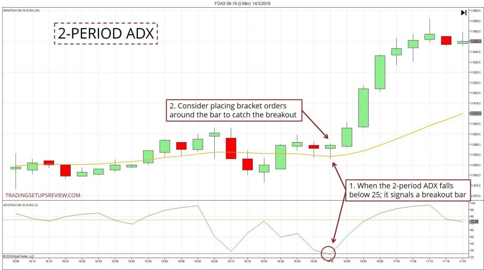 2-Period ADX Strategy