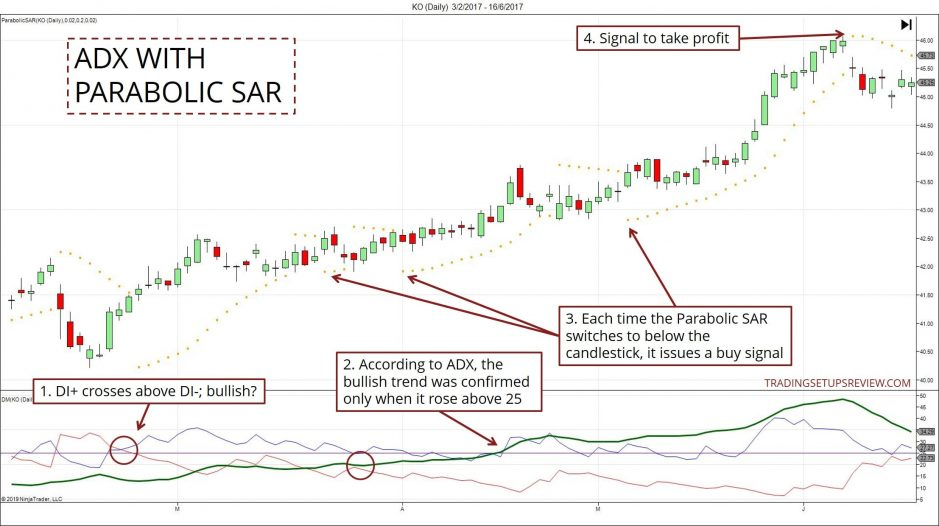 ADX With Parabolic SAR