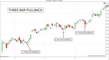 4 Price Action Trading Strategies For Pullback Traders