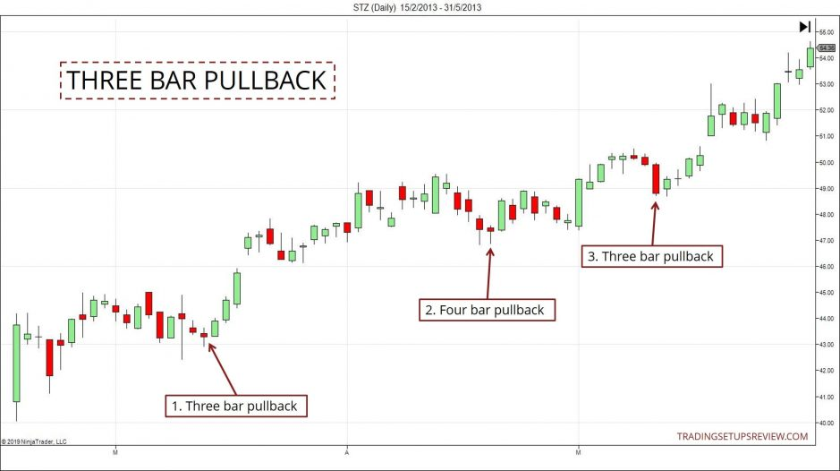 Pullback Strategies - Three Bar Pullback