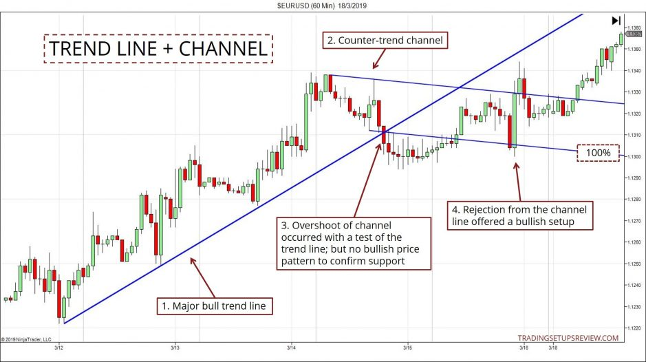 Pullback Strategies - Trend Line Channel