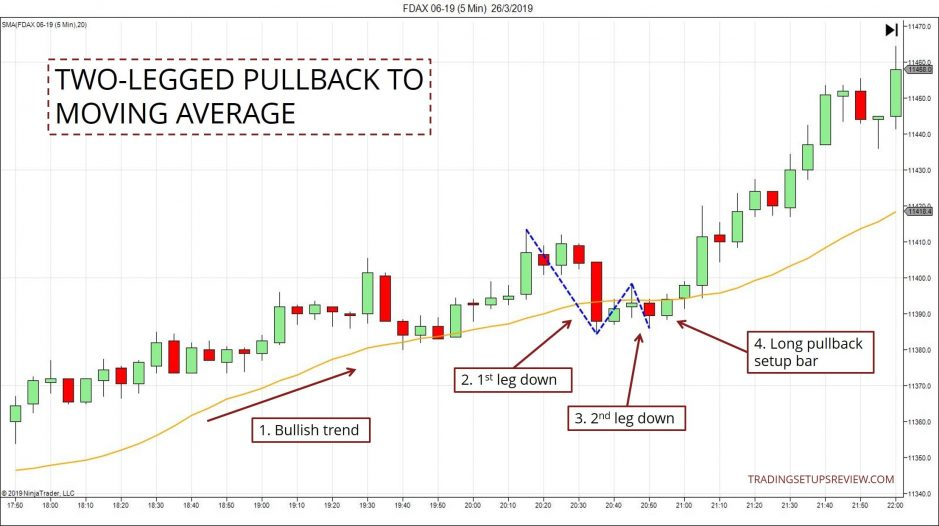 Pullback Strategies - Two-Legged