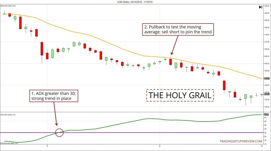 The Holy Grail ADX Strategy