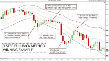 3-Step Pullback Trading Method
