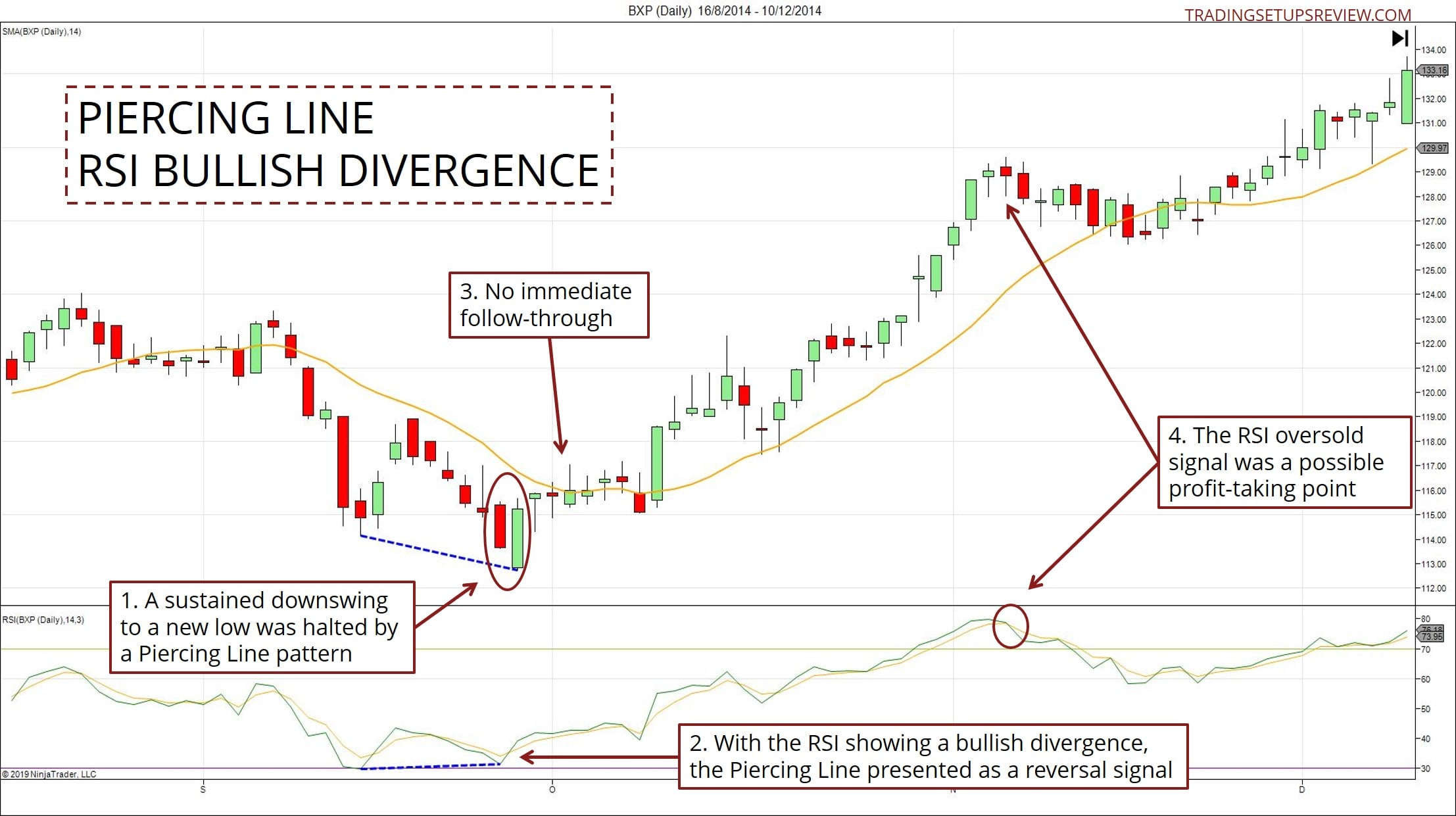 Piercing Line Candlestick Trading Guide With Chart Examples