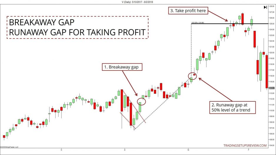 Taking Profit With Runaway Gaps