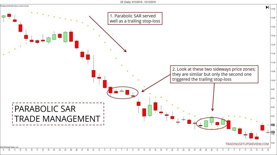Managing Trades With Parabolic SAR