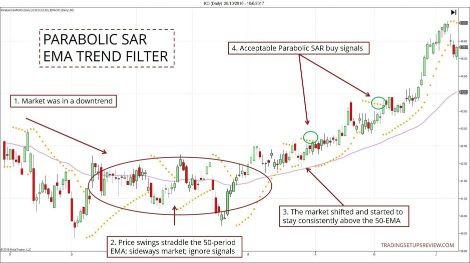Parabolic SAR and EMA Trend Filter