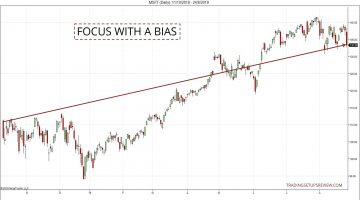 Price Action Bias