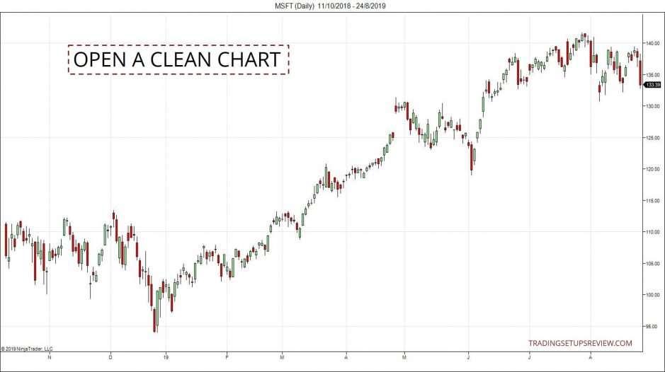 Price Action Chart