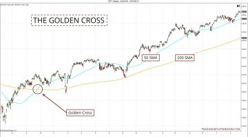 Golden Cross Trading Signal