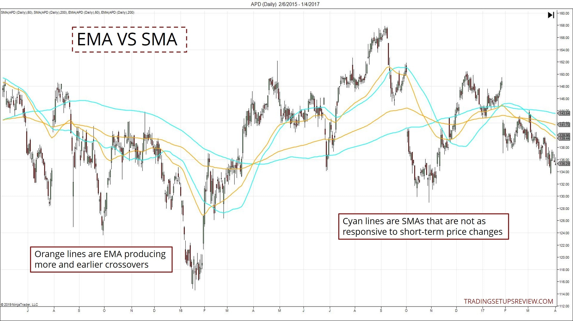 The Golden Cross Moving Average Strategy For Price Action ...
