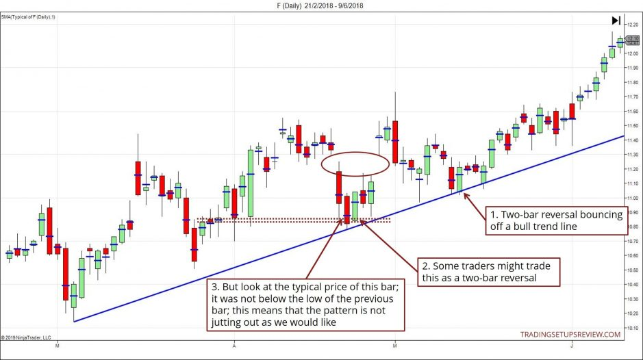 Bullish Two-Bar Reversal With Trend Line Support